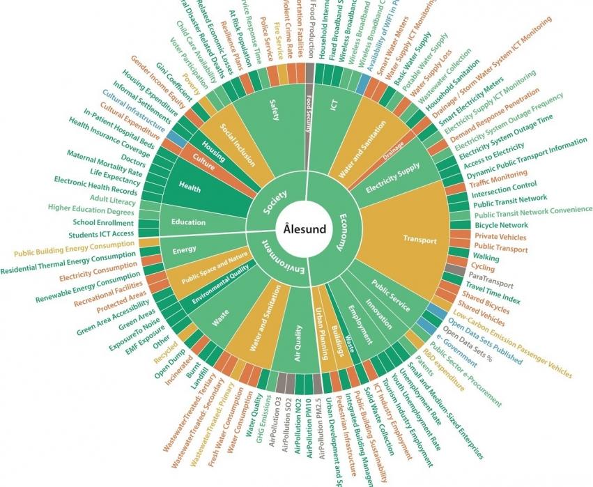 sirkelillustrasjon  som viser kartlegging i ein kommune