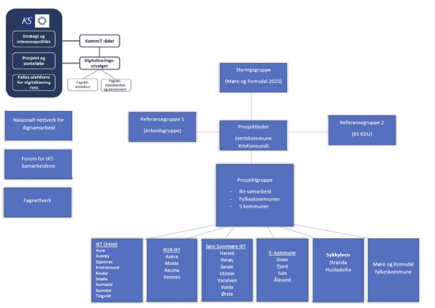 Illustrasjon over organisering av Digi Møre og Romsdal