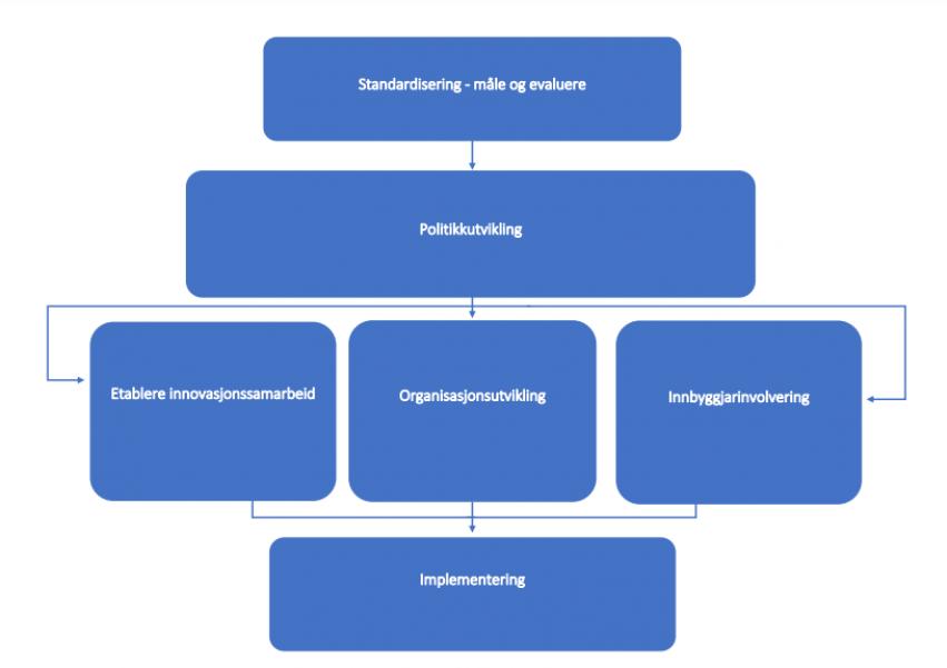Figur som viser rammeverk for berektraftig omstilling